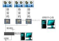 RX係列GPRS遙測水位站